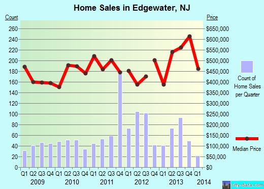 edgewater-graph