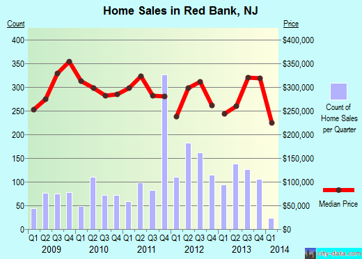 red-bank-graph