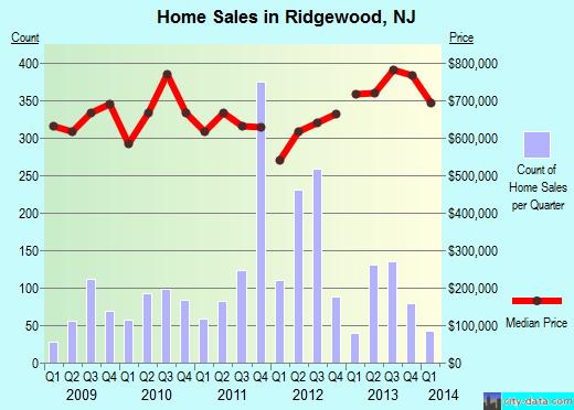 ridgewood-graph