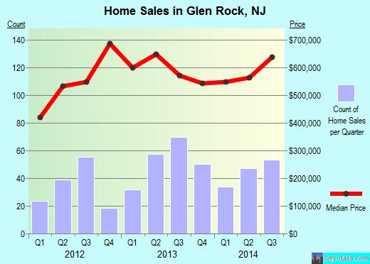 Glen Rock