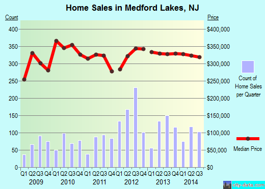 Top Rated Moving Company In Medford Lakes, NJ - Optimum