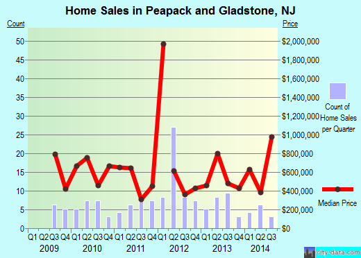 Peapack-Gladstone